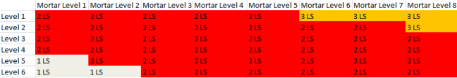 Mortar Graph
