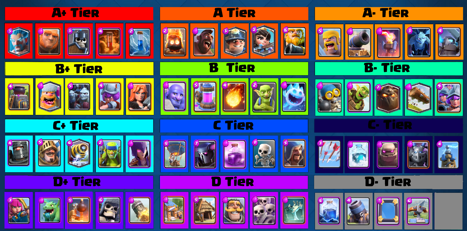 clash royale cards names. clash royale tier list september 2016 cards names