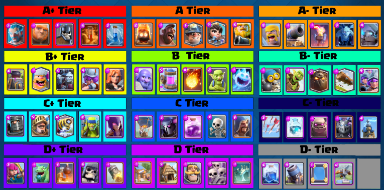 Clash Royale Tier List September 2016
