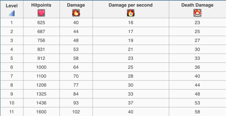 Clash Royale Ice Golem Gameplay Statistics