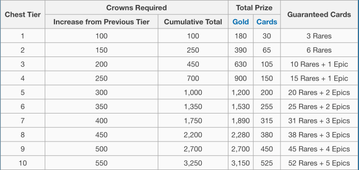 Clash Royale Crowns Clan Chest