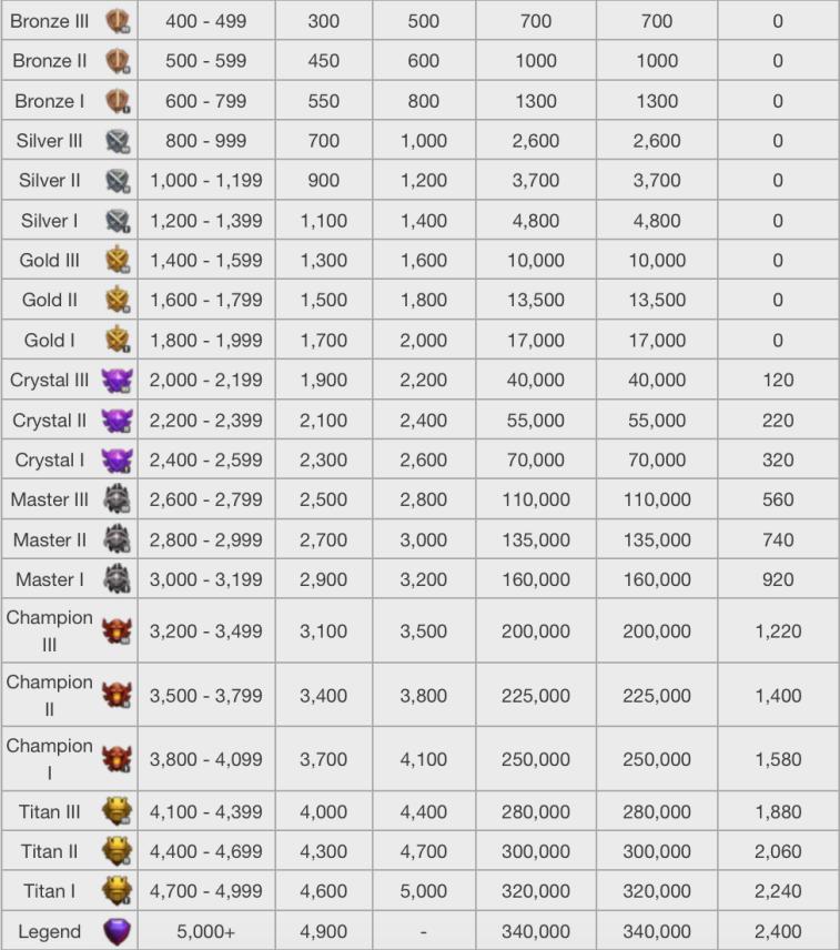 Clash of Clans League Loot Bonuses