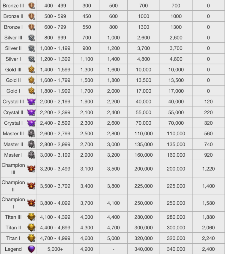 Clash of Clans League Loot Bonuses