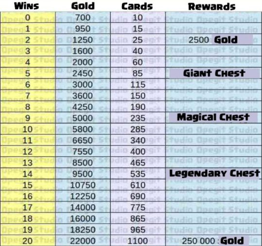 Clash Royale 20 Win Crown Championship Challenge Rewards