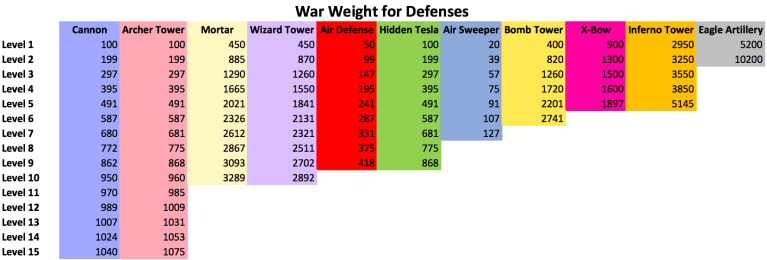 Clash of Clans War Weight Defenses