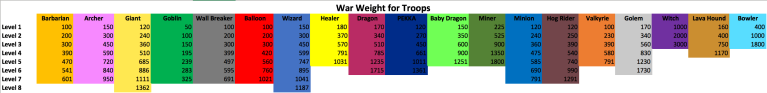 Clash of Clans War Weight Troops