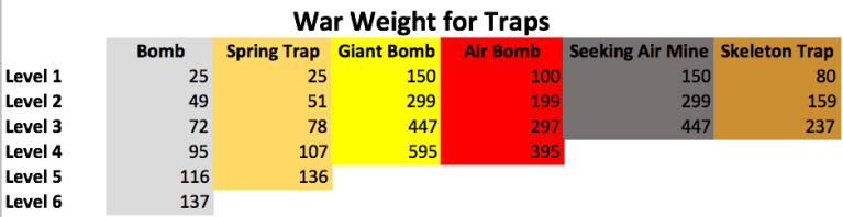 Clash of Clans War Weight Traps