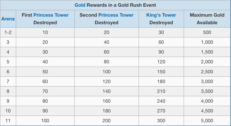 Gold Rush Event Rewards Clash Royale