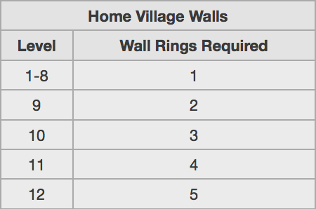 Home Village Wall Rings Clash of Clans
