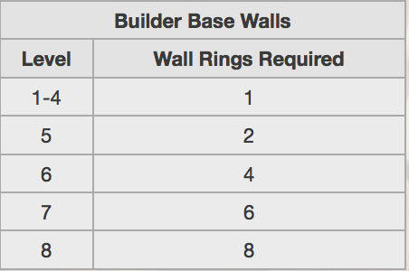 Builder Base Wall Rings Clash of Clans