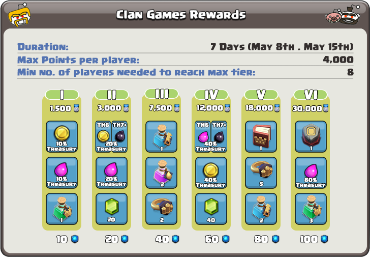 Clan Games Reward Tiers May 8th Clash of Clans