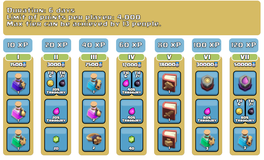Clan Games Rewards and Tiers