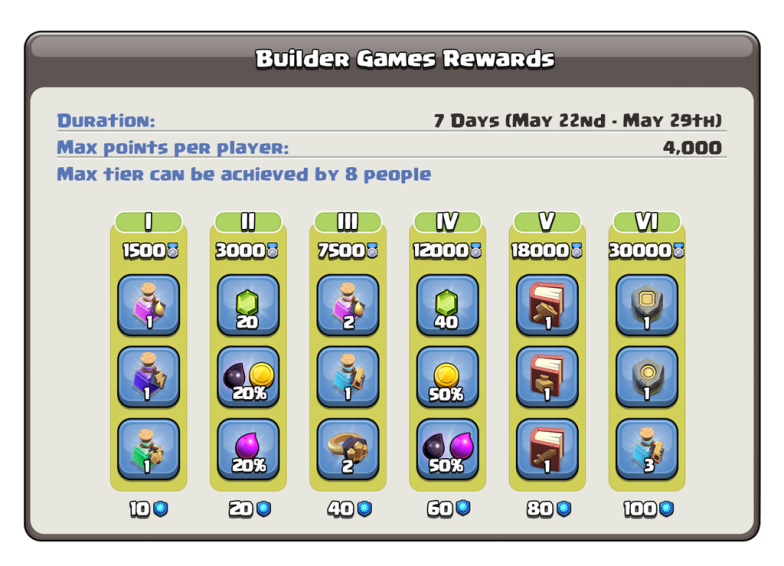 Builder Games Clan Games Reward Tiers Clash of Clans