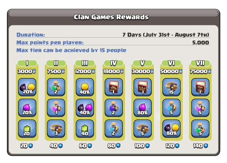 Anniversary Clan Games Clash of Clans