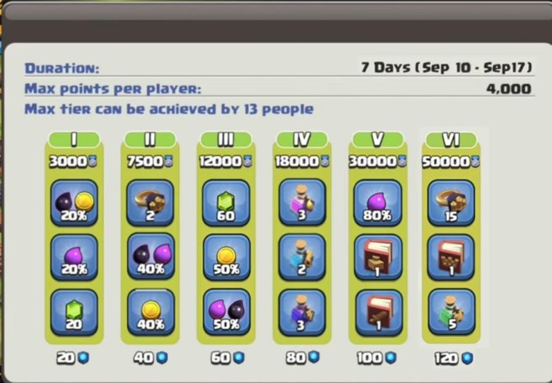Clan Games Rewards and Tiers Clash of Clans