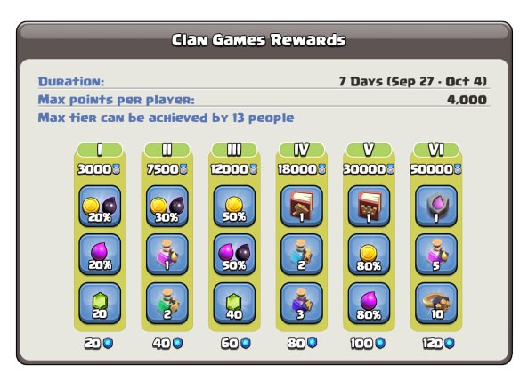 Clan Games Reward Tiers Clash of Clans