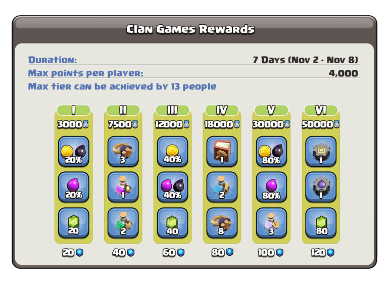 Clan Games Rewards Tiers Clash of Clans