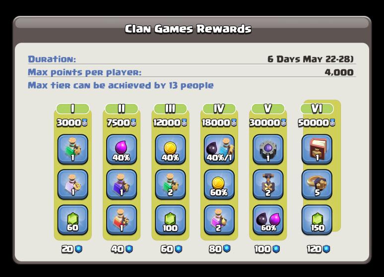 Clan Games Reward Tiers Clash of Clans
